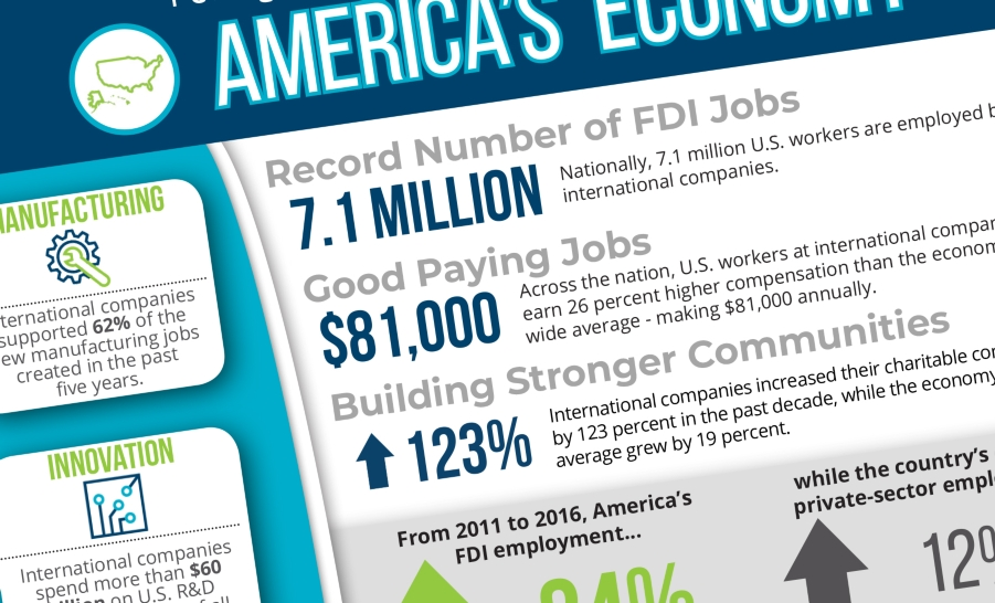 2019 National FDI Fact Sheet
