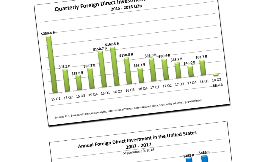 FDI in the United States Q2 2018